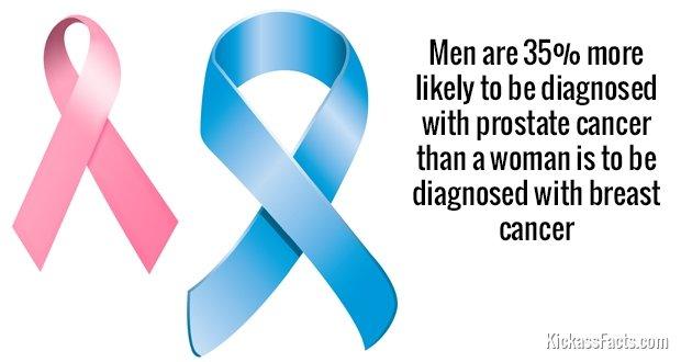 673Prostate Cancer