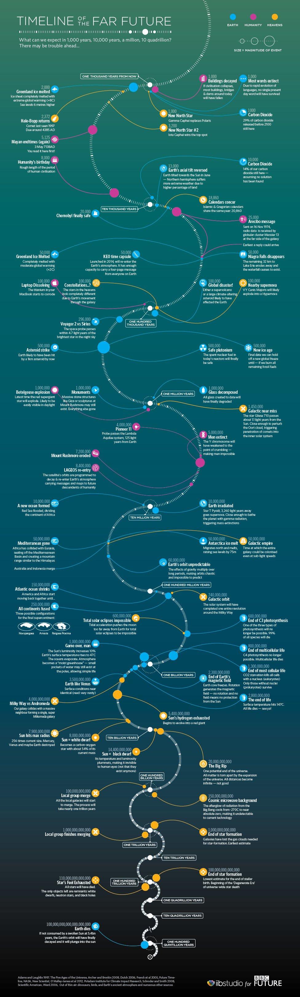 10Far-Future-Timeline