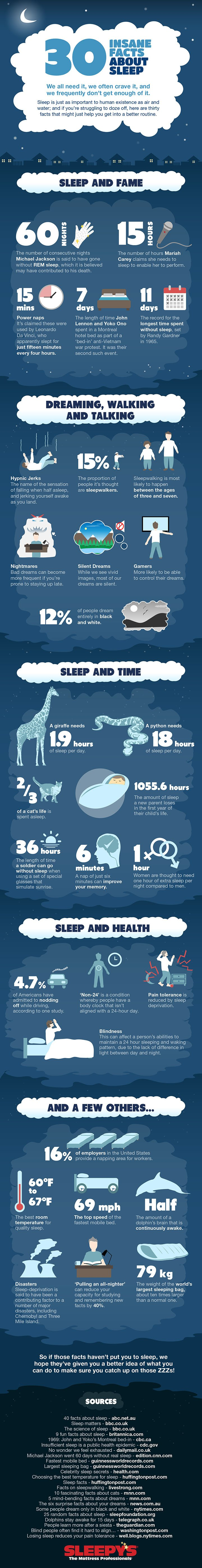 1330 Insane Facts about Sleep