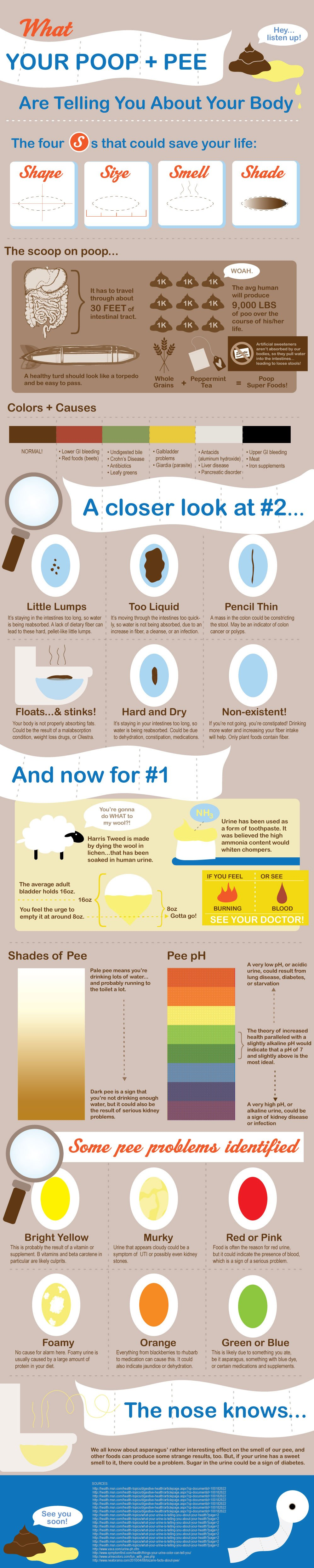 18What Your Poop Is Telling You