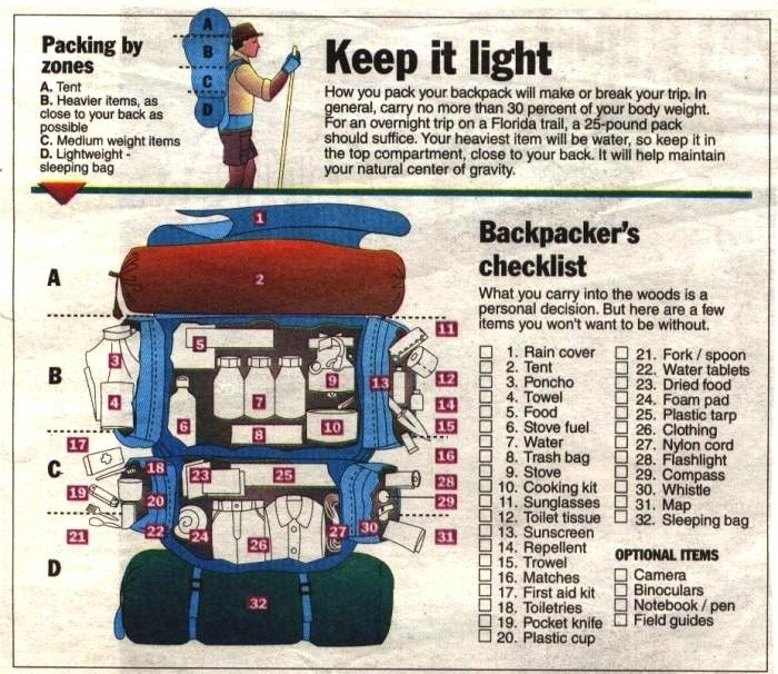 09 Packing - Keeping it Light (Infographic)